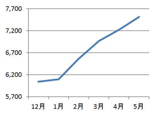 賃貸管理戸数の推移グラフ(単位:戸)