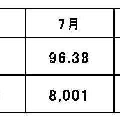 高水準を継続中 平均入居率96.3%(平成28年10月度)