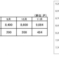 平成28年11月時点で総賃貸管理戸数が9,084戸を突破