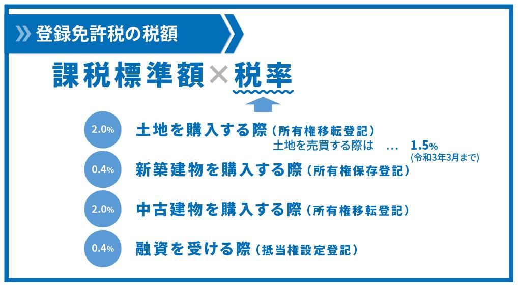 registration-tax