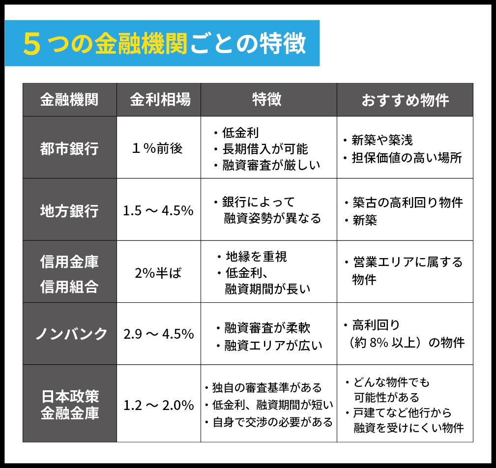 5つの金融機関ごとの特徴