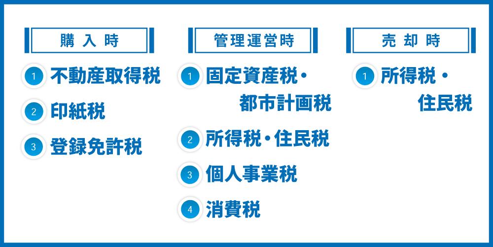 不動産投資にかかる税金は全8種類