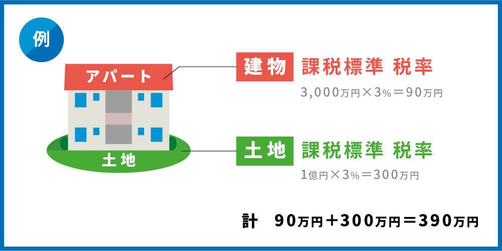 土地・建物合計で本例の税額は390万円となります