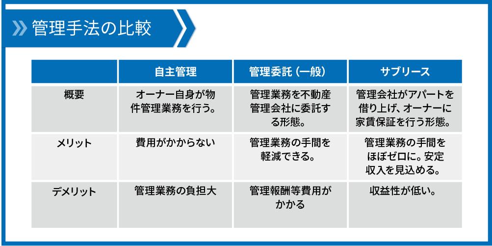 管理手法の比較
