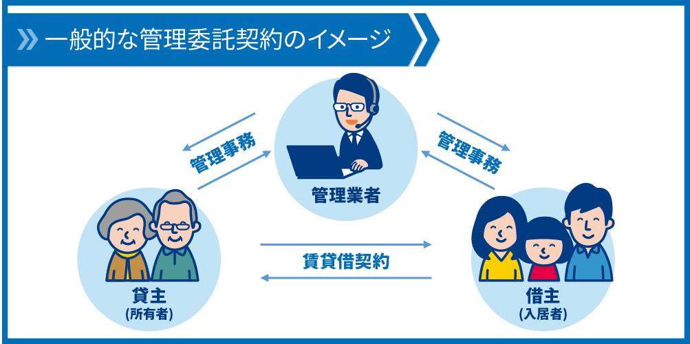 一般的な管理委託契約のイメージ