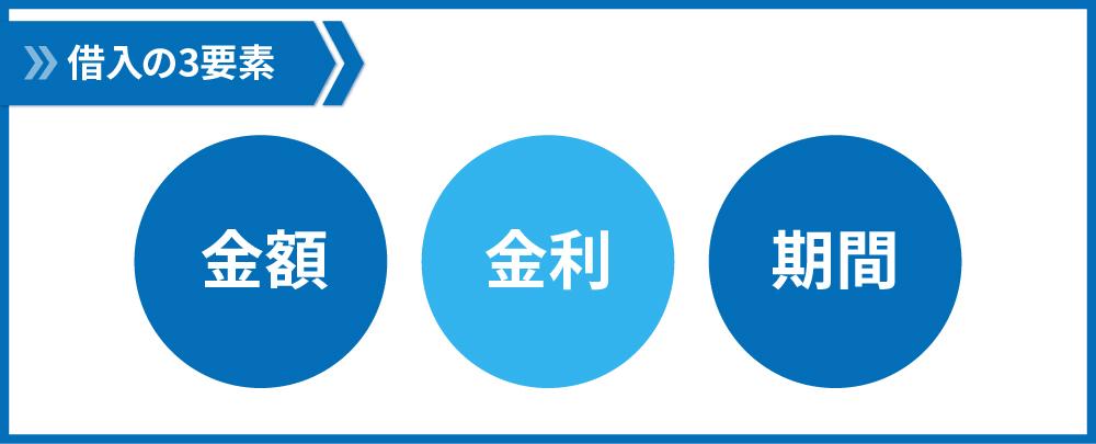 借入の3要素