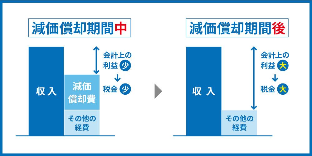 減価償却期間後は税金増