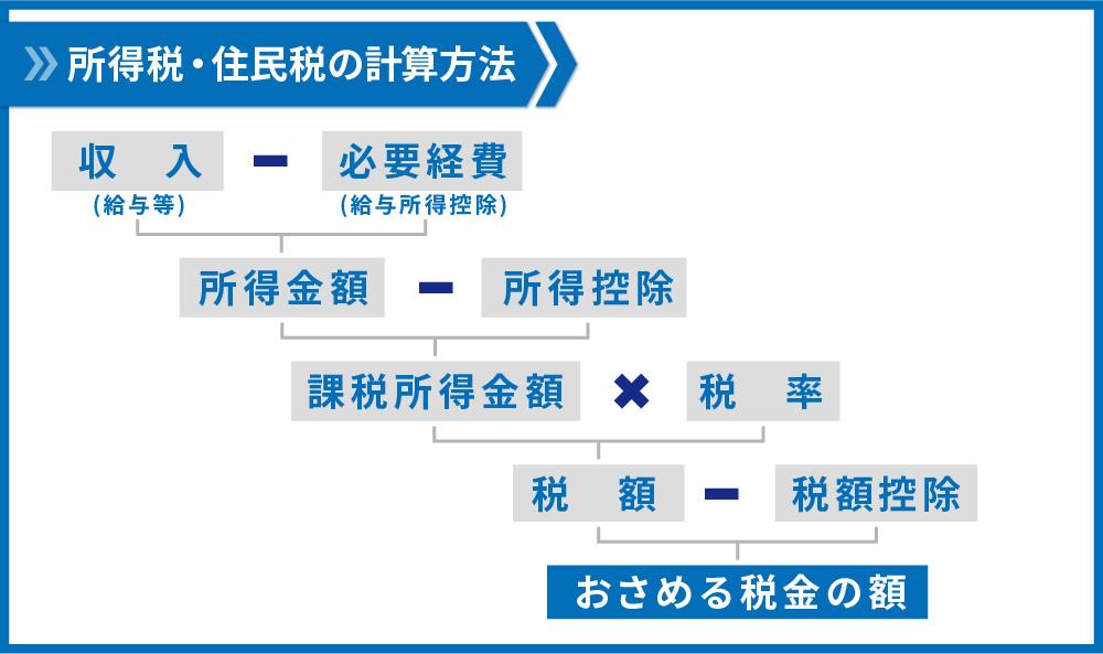 所得税・住民税の計算方法