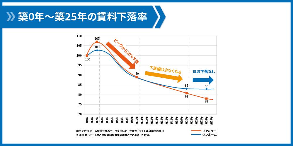 家賃下落と築年数の関係