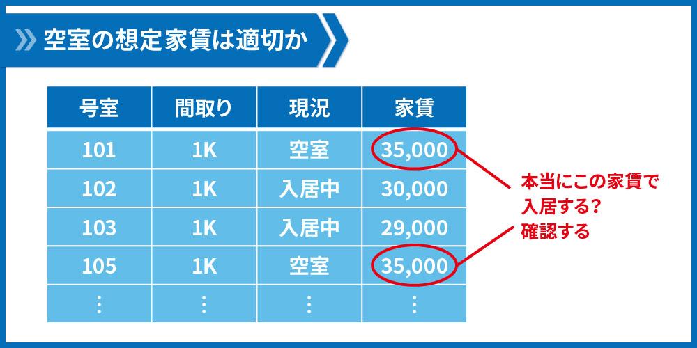 空室の家賃設定は適切か