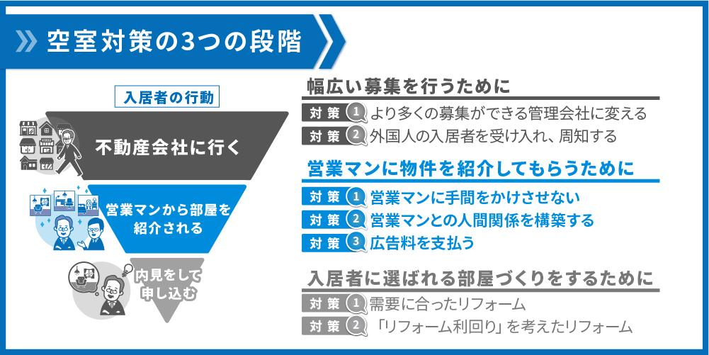 空室対策2つの段階