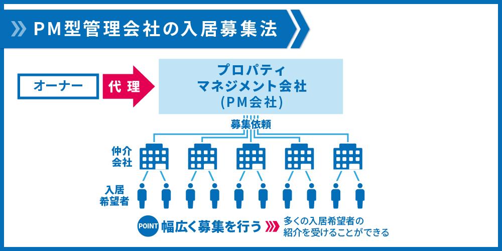 PM型管理会社の入居募集法