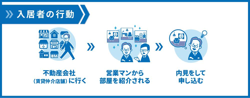 入居者の行動3段階
