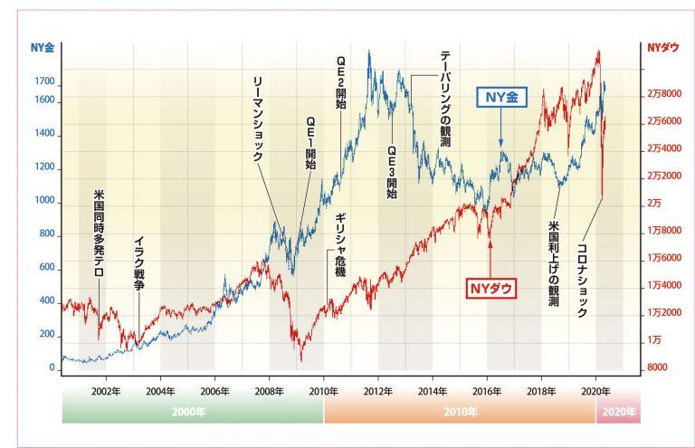 実物資産 金価格