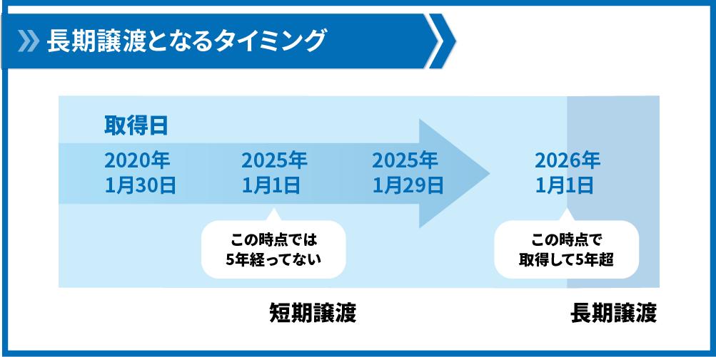 長期譲渡短期譲渡の例