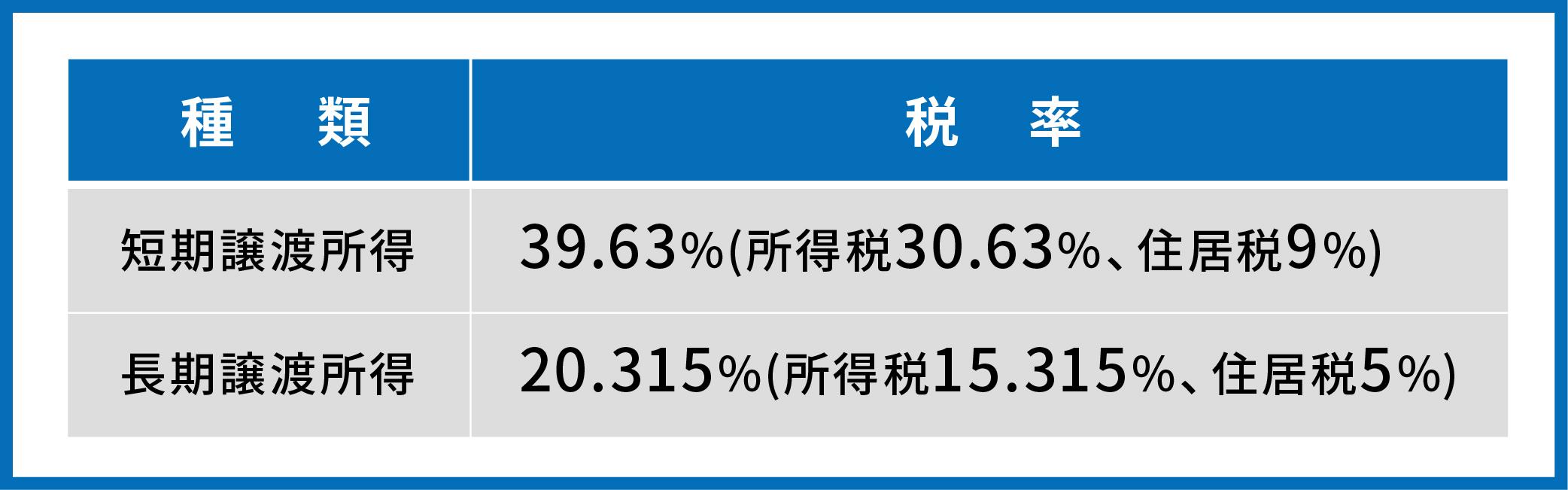 譲渡税の税率