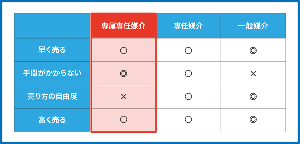 専属専任媒介_表