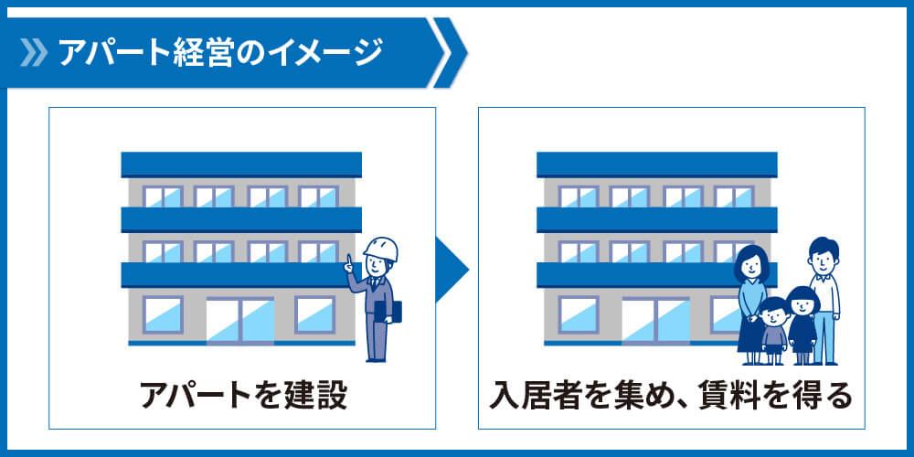 アパートのイメージ