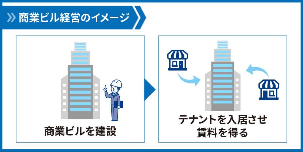 商業ビルのイメージ
