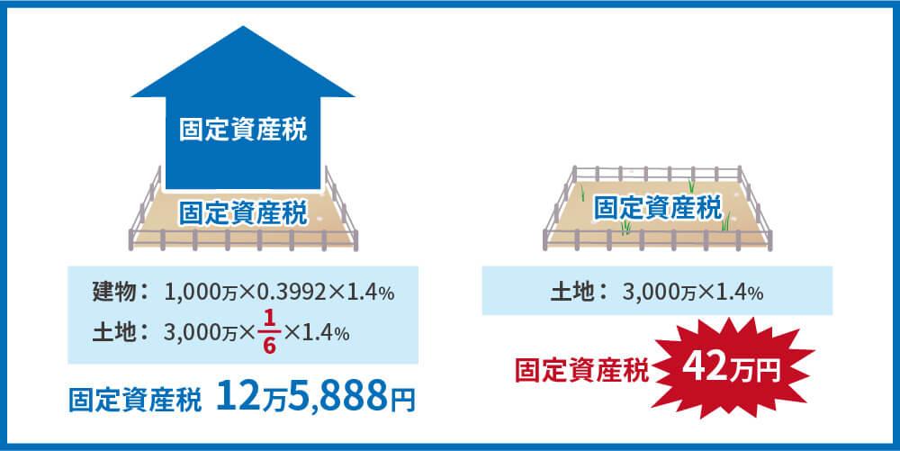 更地 固定資産税