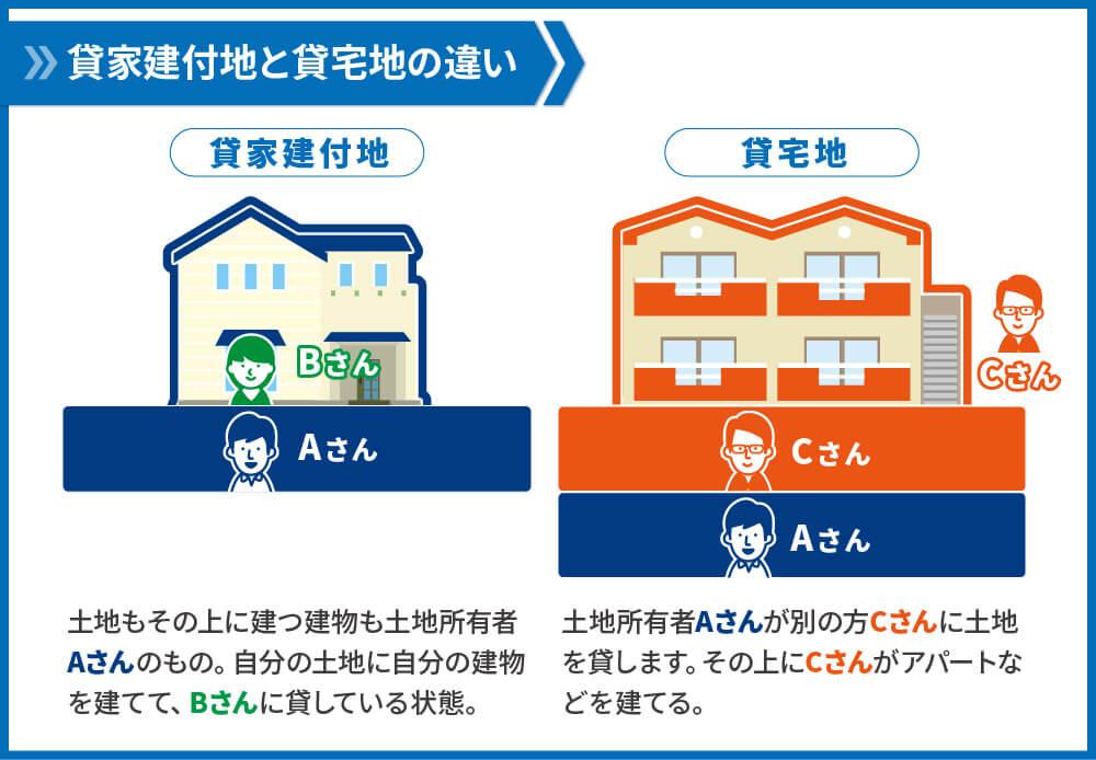 貸家建付地と貸宅地の違い