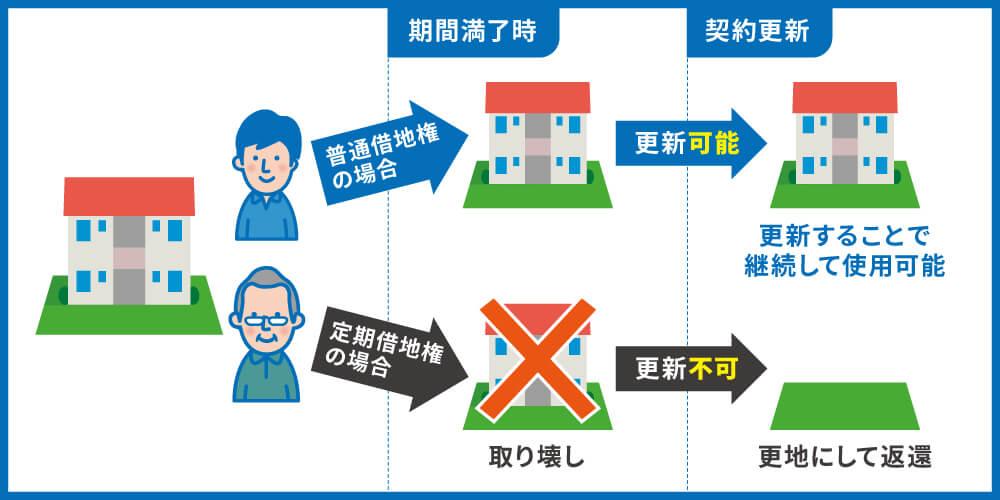 定期借地権の特徴